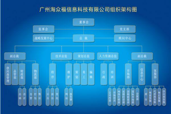 淘众福组织框架图