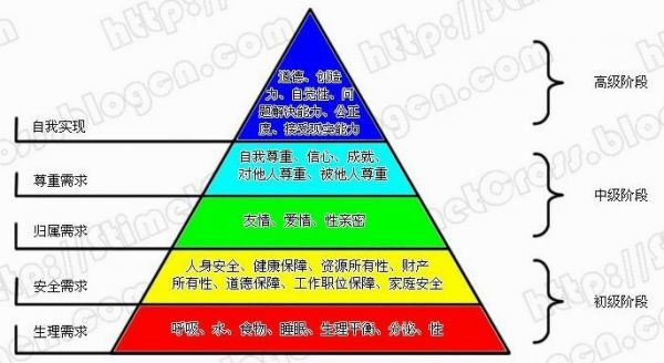 马斯洛需求七层 图【相关词_ 马斯洛需求层次