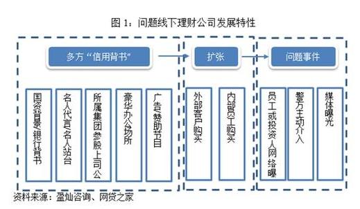 线下企业组织结构图