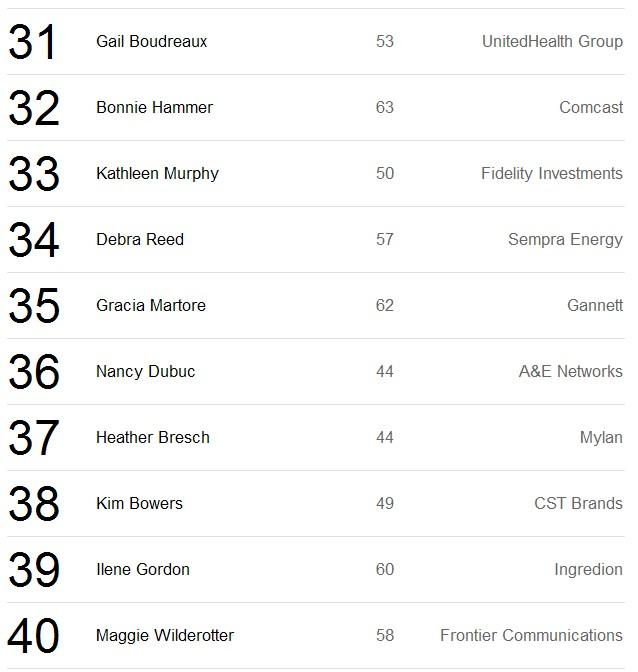 2013年50位最具影响力商业女性